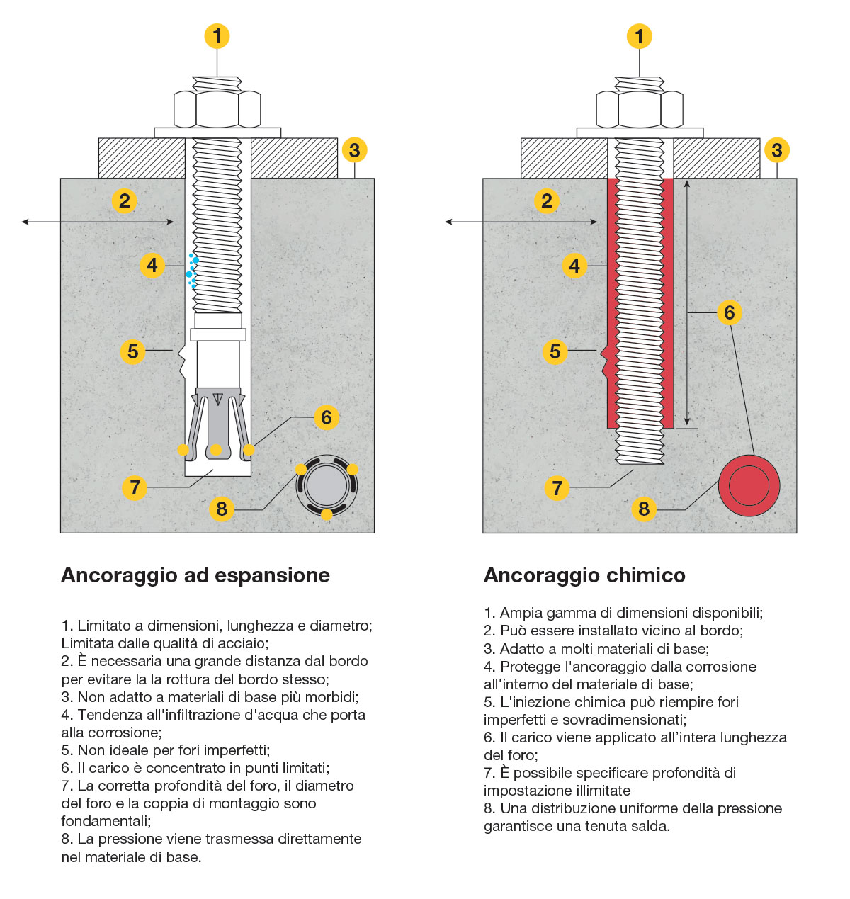 Tasselli chimici vs tasselli ad espansione